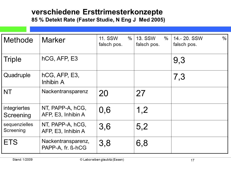 17 Stand: 1/2009© Labor eiben glaubitz (Essen) MethodeMarker 11. SSW % falsch pos. 13. SSW % falsch pos. 14.- 20. SSW % falsch pos. Triple hCG, AFP, E