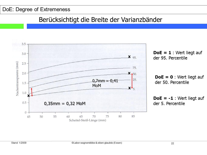 22 Stand: 1/2009©Labor wagnerstibbe & eiben glaubitz (Essen) DoE: Degree of Extremeness Berücksichtigt die Breite der Varianzbänder DoE = 0 : Wert liegt auf der 50.