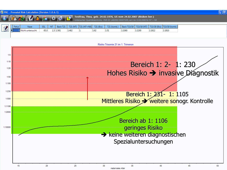 23 Stand: 1/2009©Labor wagnerstibbe & eiben glaubitz (Essen) Bereich 1: 2- 1: 230 Hohes Risiko  invasive Diagnostik Bereich 1: 231- 1: 1105 Mittleres Risiko  weitere sonogr.
