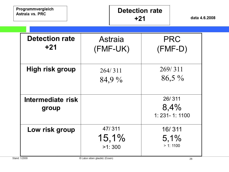 26 Stand: 1/2009© Labor eiben glaubitz (Essen) Programmvergleich Astraia vs. PRC Detection rate +21 Astraia (FMF-UK) PRC (FMF-D) High risk group 264/