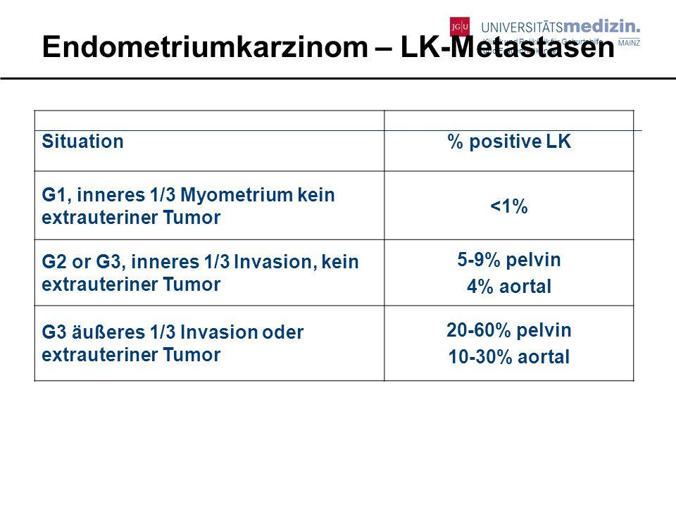 Klinik und Poliklinik für Geburtshilfe und Frauenheilkunde Situation% positive LK G1, inneres 1/3 Myometrium kein extrauteriner Tumor <1% G2 or G3, in