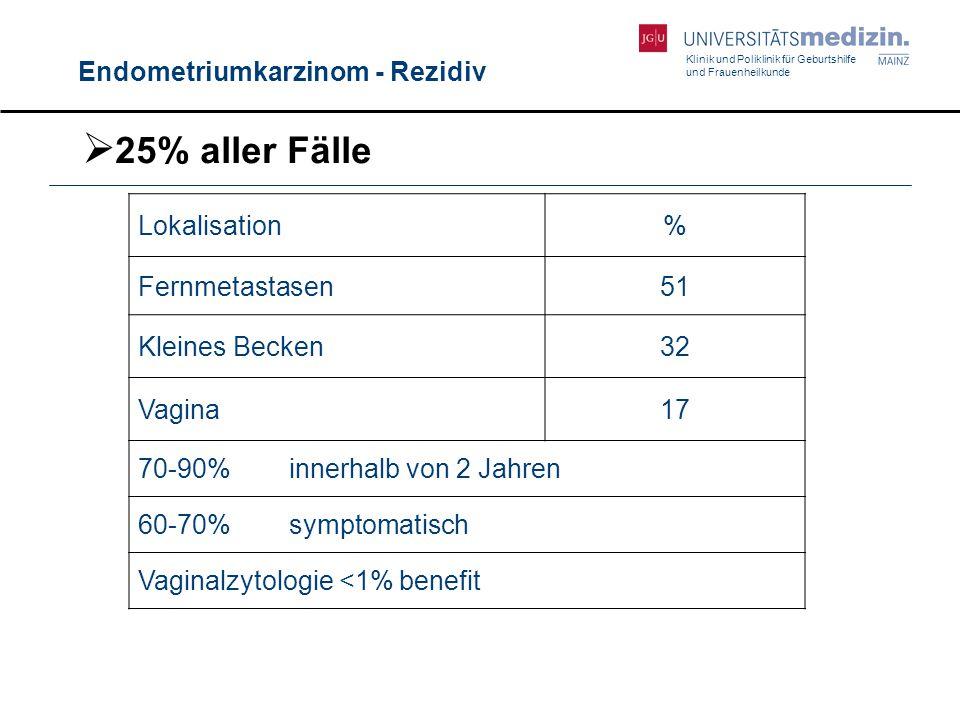 Klinik und Poliklinik für Geburtshilfe und Frauenheilkunde Endometriumkarzinom - Rezidiv Lokalisation% Fernmetastasen51 Kleines Becken32 Vagina17 70-9