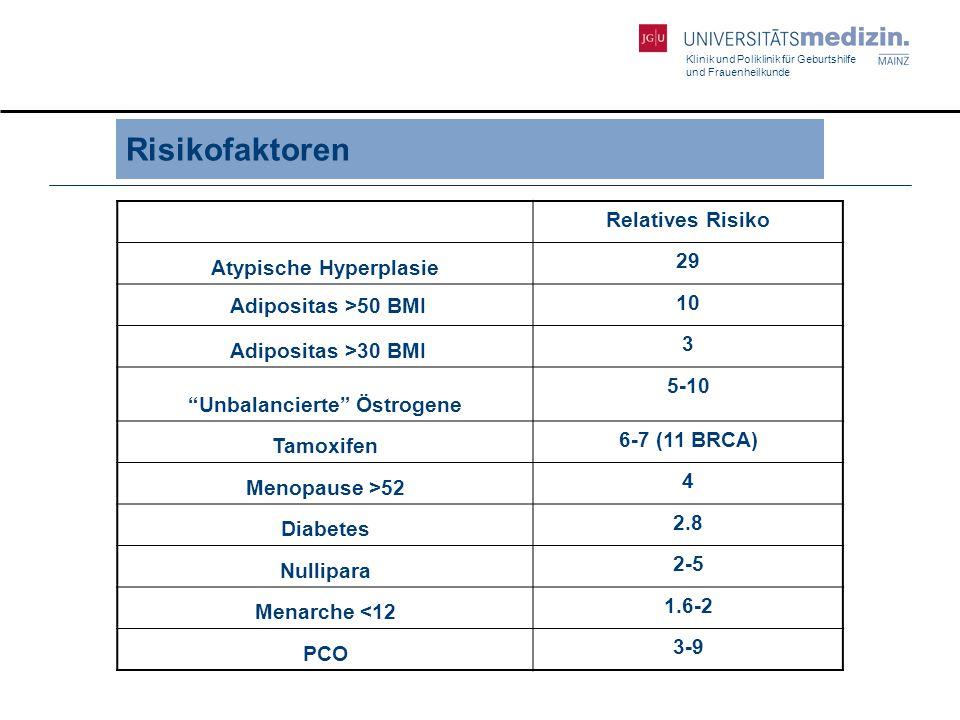 Klinik und Poliklinik für Geburtshilfe und Frauenheilkunde Endometriumkarzinom – Prognose 5-Jahresüberleben Stadium% IA91 IB88 IC81 IIA77 IIB67 IIIA60 IIIB41 IIIC32 IVA20 IVB5 5-Jahresüberleben Grade % 192 287 374 Mittleres Überleben 84%