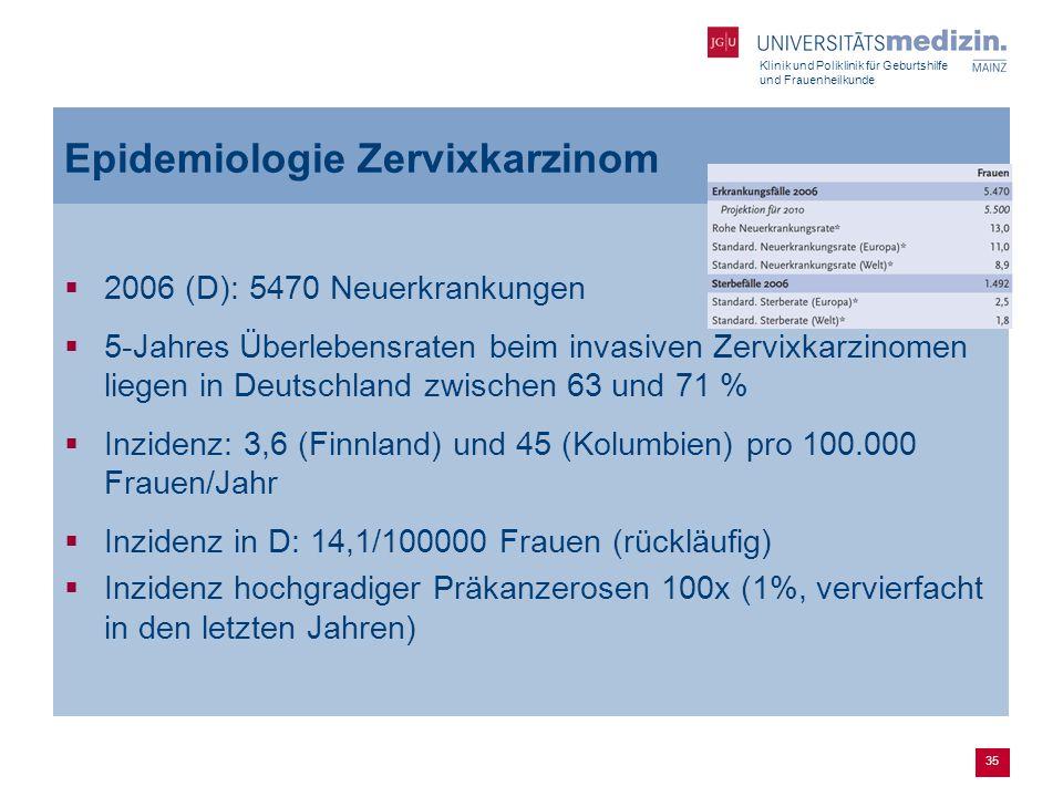 35 Epidemiologie Zervixkarzinom  2006 (D): 5470 Neuerkrankungen  5-Jahres Überlebensraten beim invasiven Zervixkarzinomen liegen in Deutschland zwis