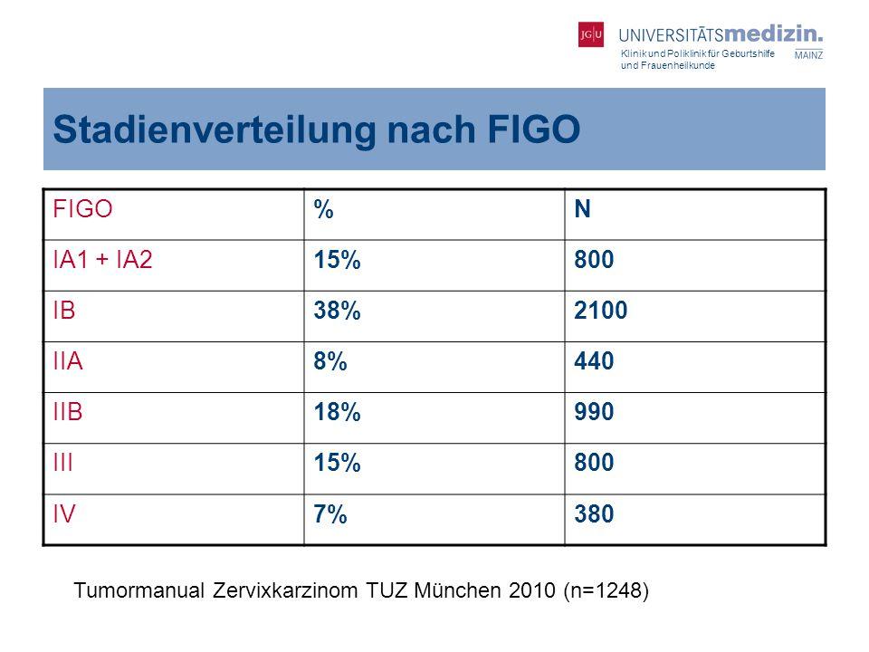Klinik und Poliklinik für Geburtshilfe und Frauenheilkunde Stadienverteilung nach FIGO FIGO%N IA1 + IA215%800 IB38%2100 IIA8%440 IIB18%990 III15%800 I