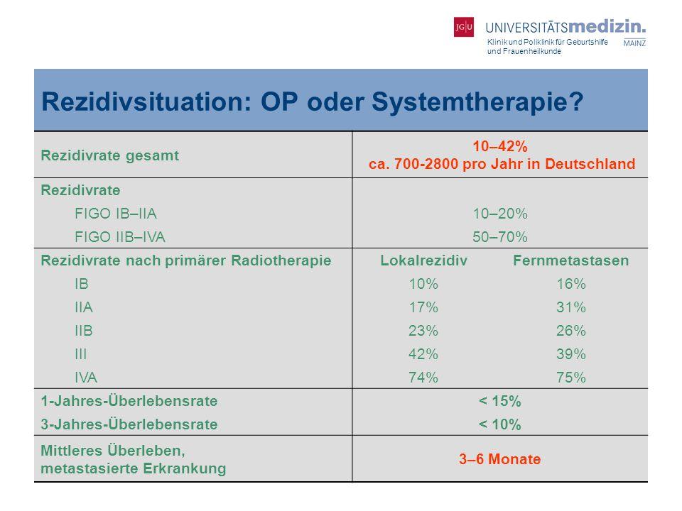 Klinik und Poliklinik für Geburtshilfe und Frauenheilkunde Rezidivsituation: OP oder Systemtherapie? Rezidivrate gesamt 10–42% ca. 700-2800 pro Jahr i