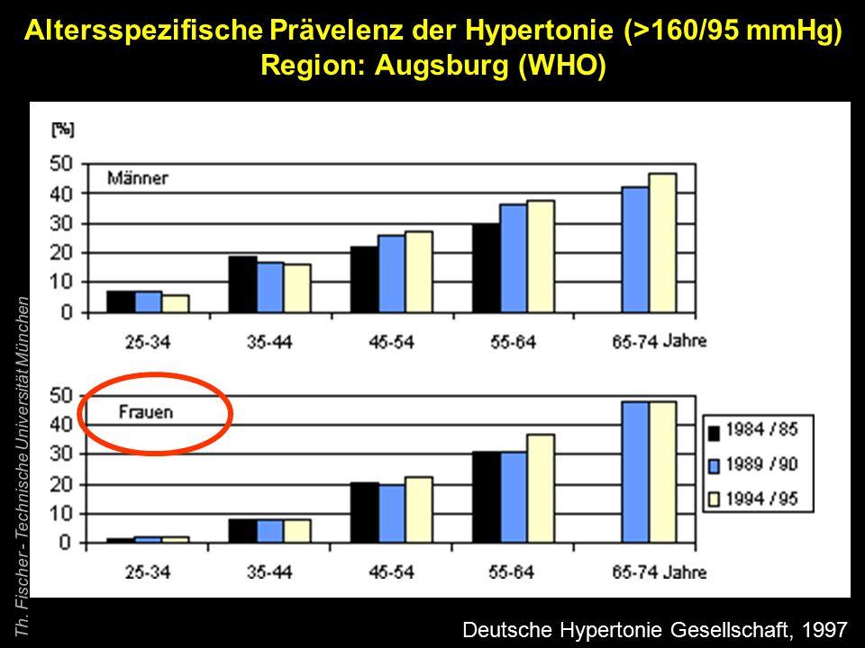 Differentialindikationen für die Blutdruckmessung unter verschiedenen Bedingungen Praxismessung Selbstmessung ABDM Ergometrie Hochdruckscreening+++ + + Praxishypertonie?++ ++ ++ Praxisnormotonie.