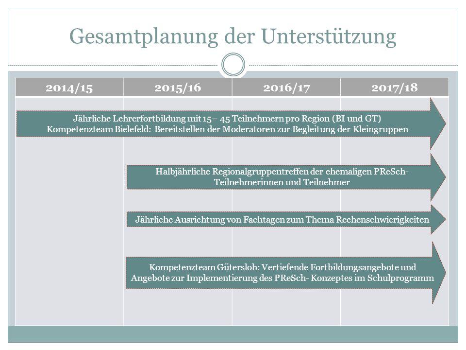 Gesamtplanung der Unterstützung 2014/152015/162016/172017/18 Jährliche Lehrerfortbildung mit 15– 45 Teilnehmern pro Region (BI und GT) Kompetenzteam B