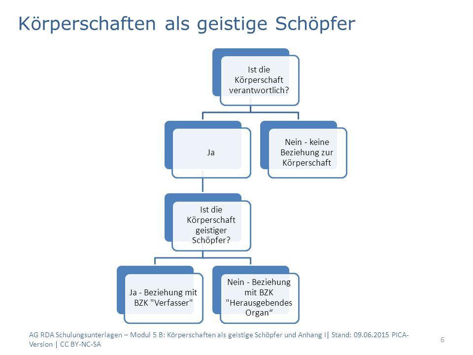 Körperschaften als geistige Schöpfer AG RDA Schulungsunterlagen – Modul 5 B: Körperschaften als geistige Schöpfer und Anhang I| Stand: 09.06.2015 PICA