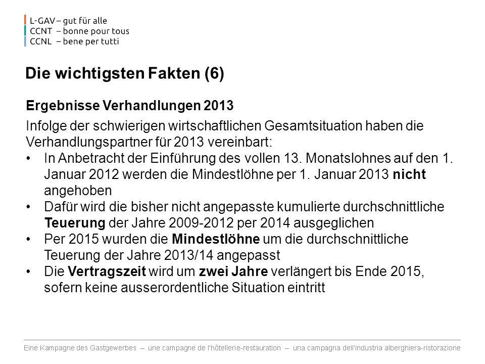 Die wichtigsten Fakten (6) Ergebnisse Verhandlungen 2013 Infolge der schwierigen wirtschaftlichen Gesamtsituation haben die Verhandlungspartner für 2013 vereinbart: In Anbetracht der Einführung des vollen 13.