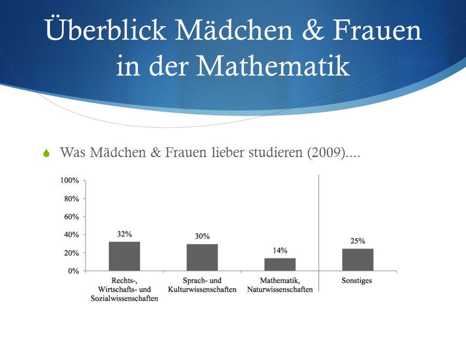 Überblick Mädchen & Frauen in der Mathematik  Was Mädchen & Frauen lieber studieren (2009)....