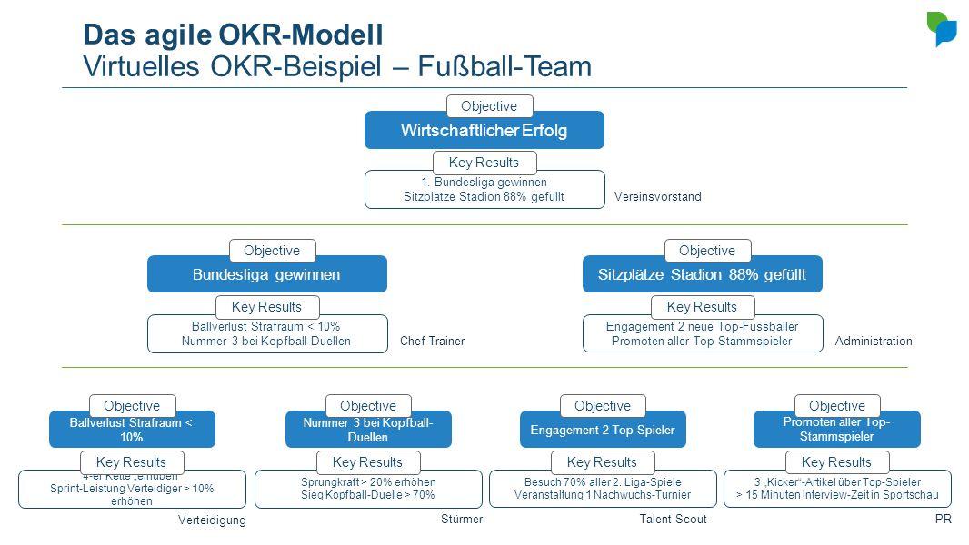 Das agile OKR-Modell Virtuelles OKR-Beispiel – Fußball-Team Wirtschaftlicher Erfolg Objective 1. Bundesliga gewinnen Sitzplätze Stadion 88% gefüllt Ke