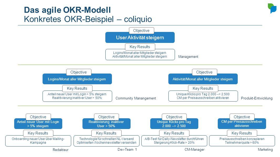 Das agile OKR-Modell Konkretes OKR-Beispiel – coliquio User Aktivität steigern Objective Logins/Monat aller Mitglieder steigern Aktivität/Monat aller