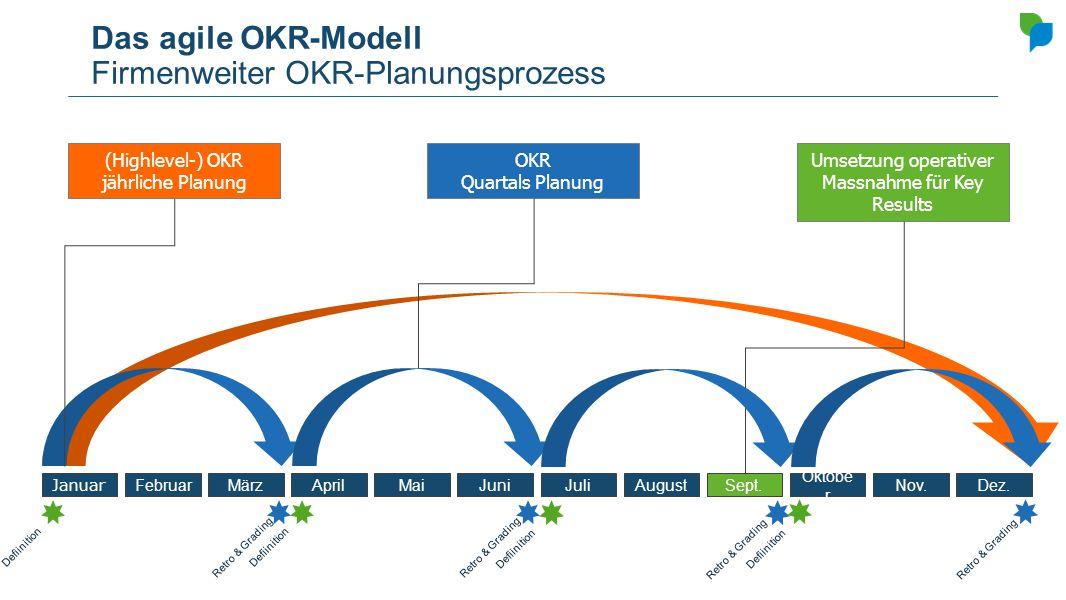 OKR Quartals Planung Das agile OKR-Modell Firmenweiter OKR-Planungsprozess Januar FebruarMärzAprilMaiJuniJuliAugustSept. Oktobe r Nov.Dez. (Highlevel-