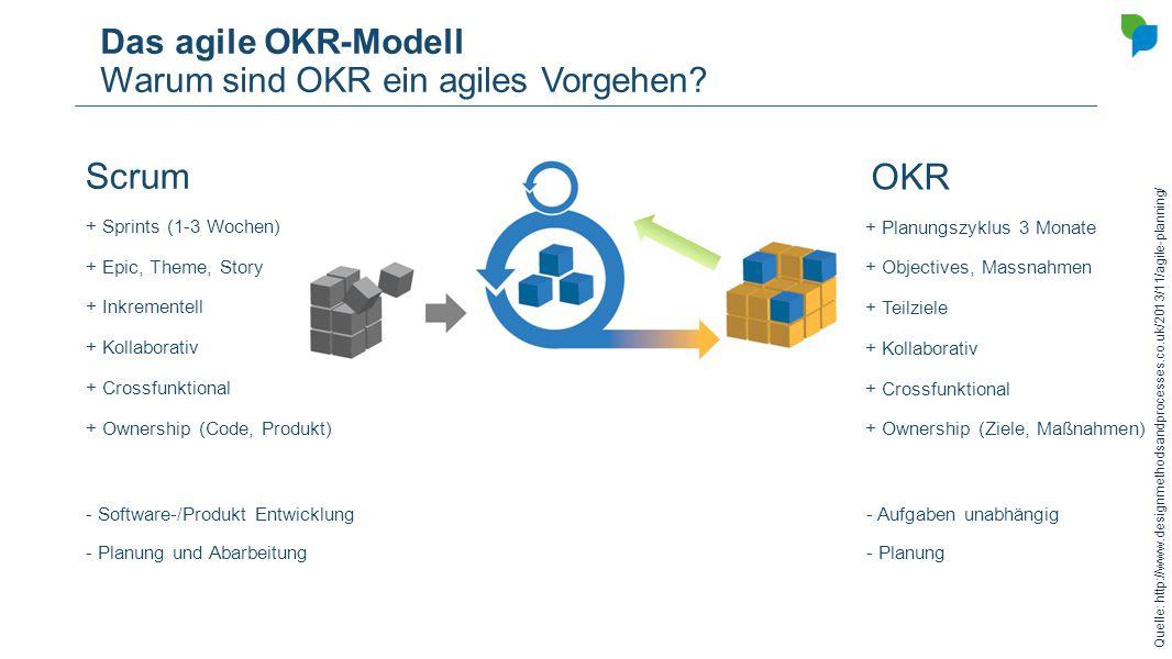 Das agile OKR-Modell Warum sind OKR ein agiles Vorgehen? Scrum OKR + Sprints (1-3 Wochen) + Planungszyklus 3 Monate + Epic, Theme, Story + Objectives,
