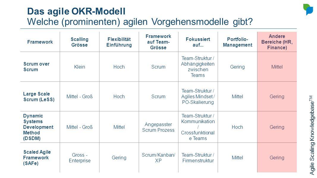 Das agile OKR-Modell Welche (prominenten) agilen Vorgehensmodelle gibt? Framework Scalling Grösse Flexibilität Einführung Framework auf Team- Grösse F