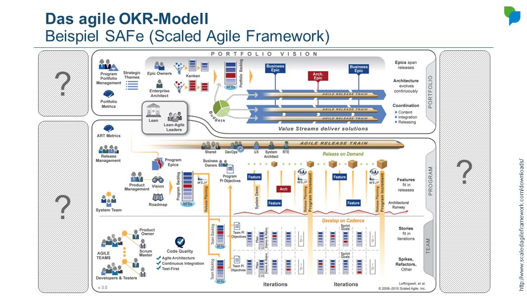 Das agile OKR-Modell Die agile Mauer http://blogs.versionone.com/product/wp-content/uploads/sites/2/2012/12/WhatIsAgility.png