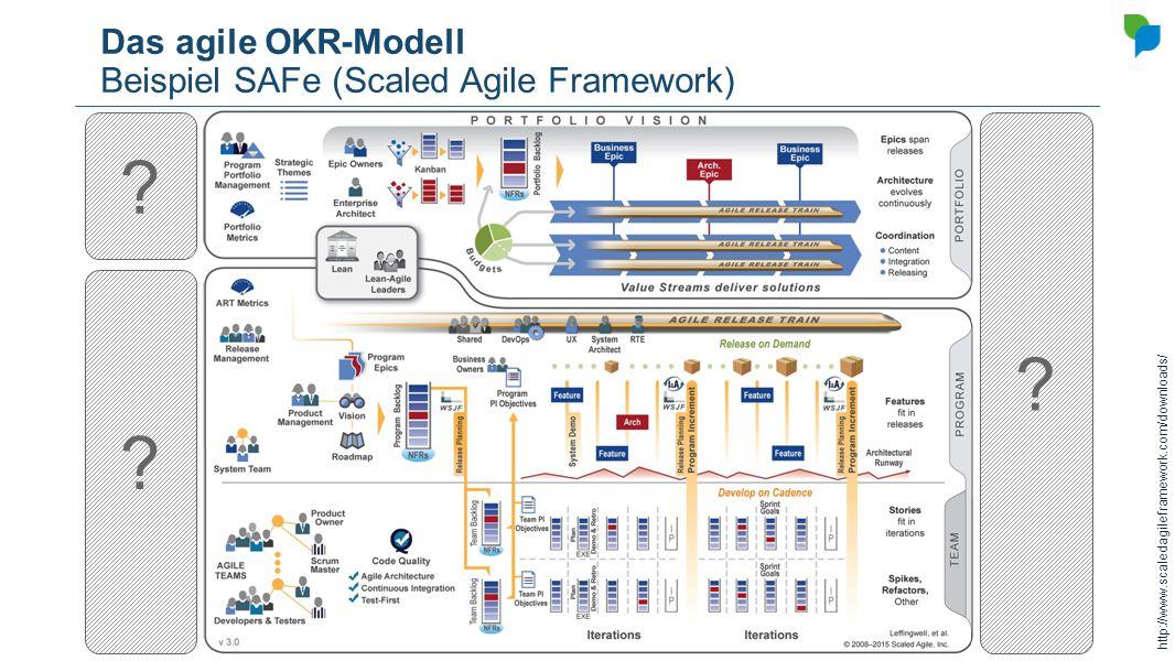 Das agile OKR-Modell Beispiel SAFe (Scaled Agile Framework) ? ? ? http://www.scaledagileframework.com/downloads/