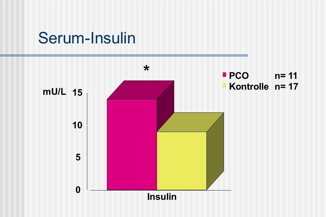 Serum-Insulin mU/L * Insulin 0 5 10 15 PCO n= 11 Kontrolle n= 17
