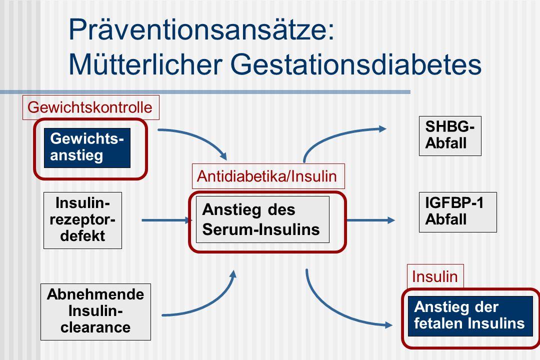 Präventionsansätze: Mütterlicher Gestationsdiabetes Gewichts- anstieg Abnehmende Insulin- clearance Insulin- rezeptor- defekt Anstieg des Serum-Insulins SHBG- Abfall IGFBP-1 Abfall Anstieg der fetalen Insulins GewichtskontrolleAntidiabetika/InsulinInsulin