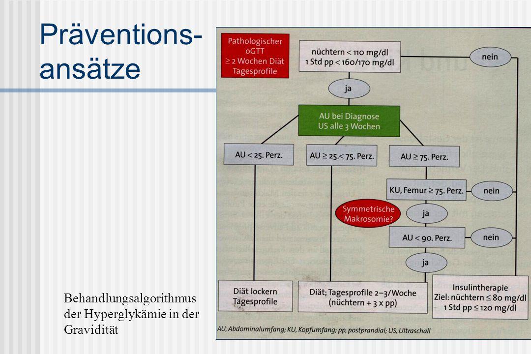 Präventions- ansätze Behandlungsalgorithmus der Hyperglykämie in der Gravidität
