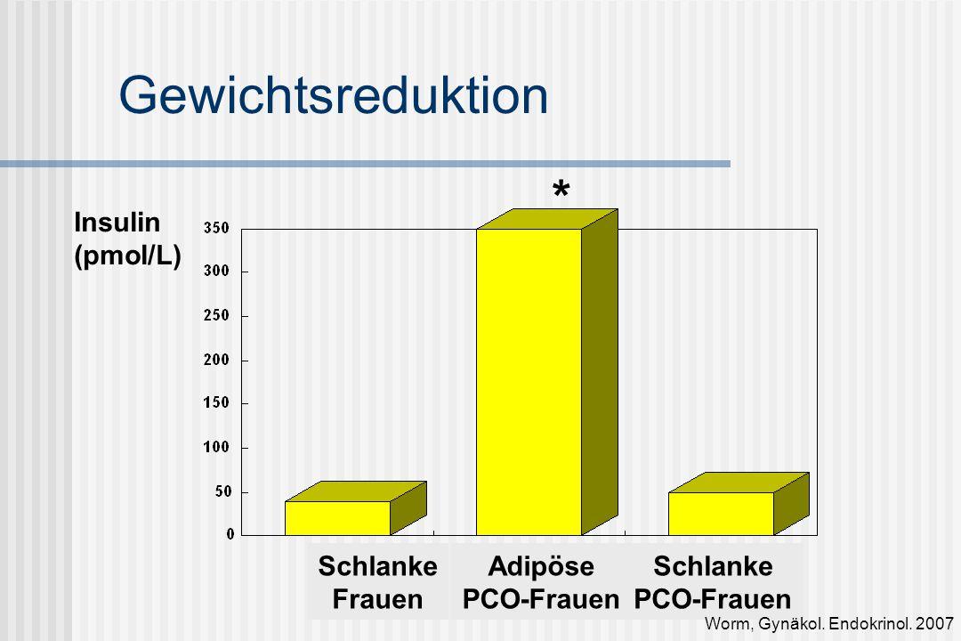Gewichtsreduktion * Insulin (pmol/L) Schlanke Frauen Adipöse PCO-Frauen Schlanke PCO-Frauen Worm, Gynäkol.