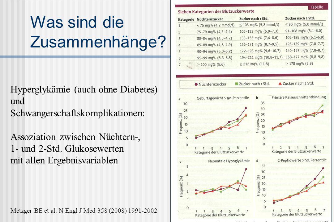 Perinatale Programmierung: Hunger und Sättigung Plagemann 2005 Hypothalamus NPY Hunger Leptin - + PankreasFettgewebe Insulin - Insulin +