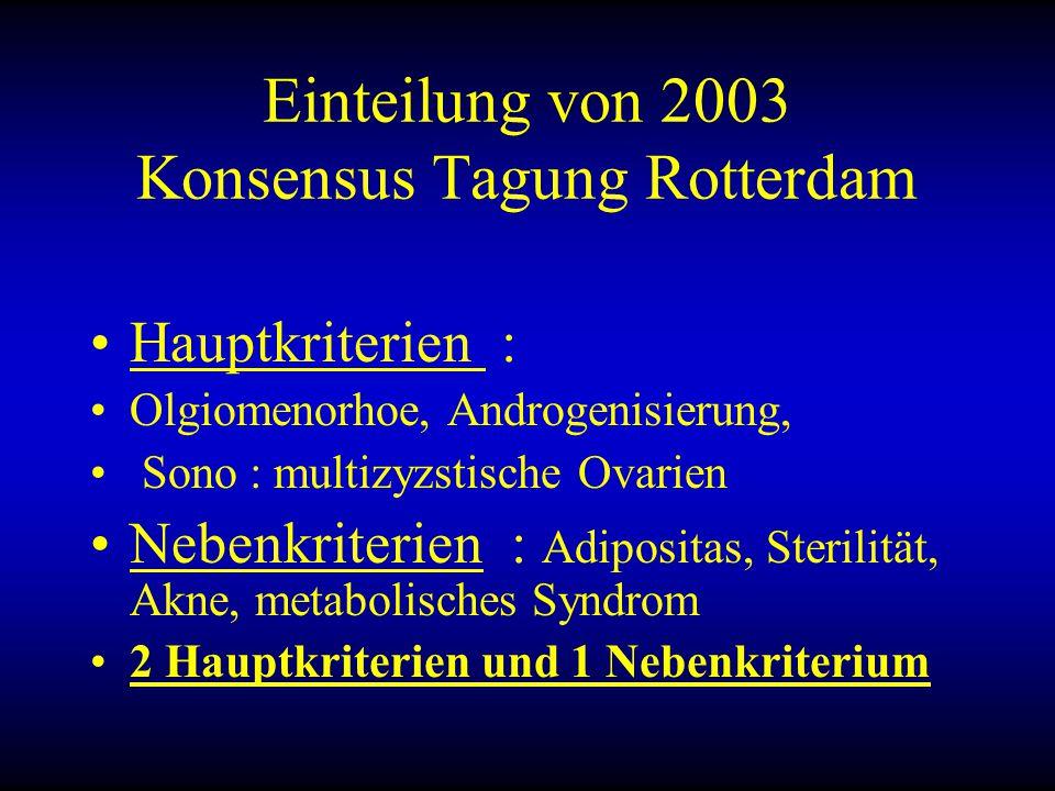 Einteilung von 2003 Konsensus Tagung Rotterdam Hauptkriterien : Olgiomenorhoe, Androgenisierung, Sono : multizyzstische Ovarien Nebenkriterien : Adipositas, Sterilität, Akne, metabolisches Syndrom 2 Hauptkriterien und 1 Nebenkriterium