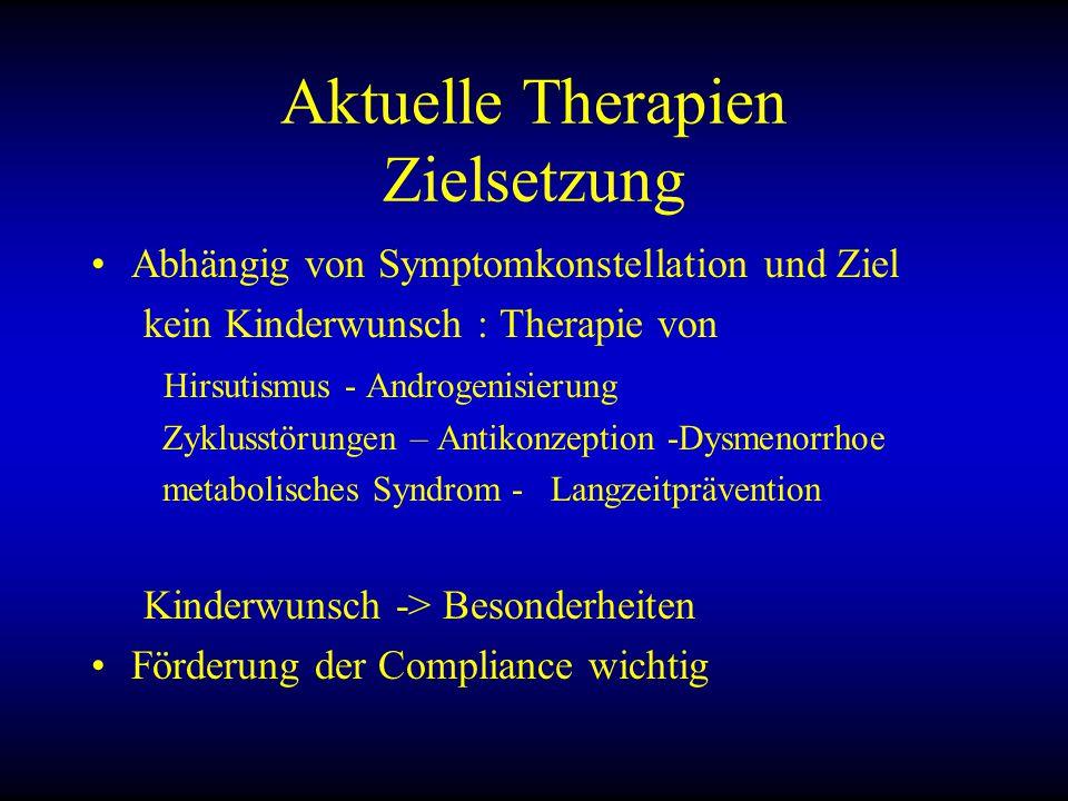Aktuelle Therapien Zielsetzung Abhängig von Symptomkonstellation und Ziel kein Kinderwunsch : Therapie von Hirsutismus - Androgenisierung Zyklusstörungen – Antikonzeption -Dysmenorrhoe metabolisches Syndrom - Langzeitprävention Kinderwunsch -> Besonderheiten Förderung der Compliance wichtig