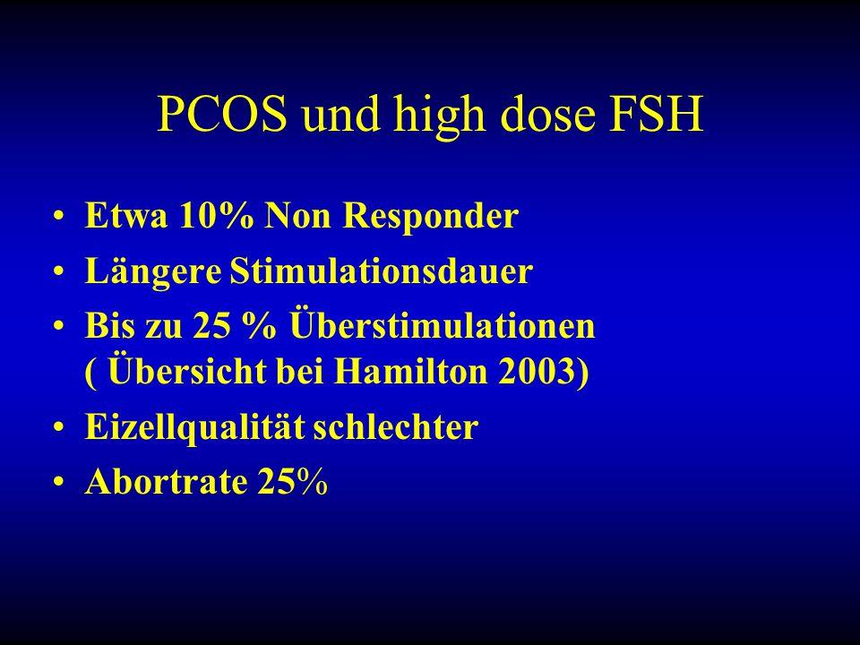 PCOS und high dose FSH Etwa 10% Non Responder Längere Stimulationsdauer Bis zu 25 % Überstimulationen ( Übersicht bei Hamilton 2003) Eizellqualität schlechter Abortrate 25%