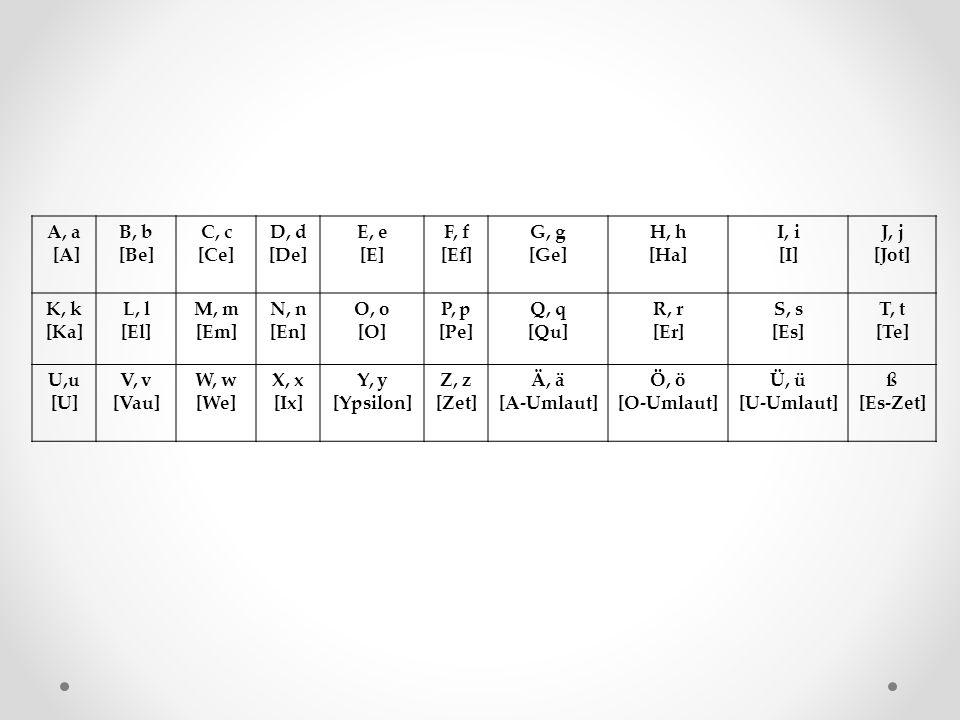 A, a [A] B, b [Be] C, c [Ce] D, d [De] E, e [E] F, f [Ef] G, g [Ge] H, h [Ha] I, i [I] J, j [Jot] K, k [Ka] L, l [El] M, m [Em] N, n [En] O, o [O] P, p [Pe] Q, q [Qu] R, r [Er] S, s [Es] T, t [Te] U,u [U] V, v [Vau] W, w [We] X, x [Ix] Y, y [Ypsilon] Z, z [Zet] Ä, ä [A-Umlaut] Ö, ö [O-Umlaut] Ü, ü [U-Umlaut] ß [Es-Zet]