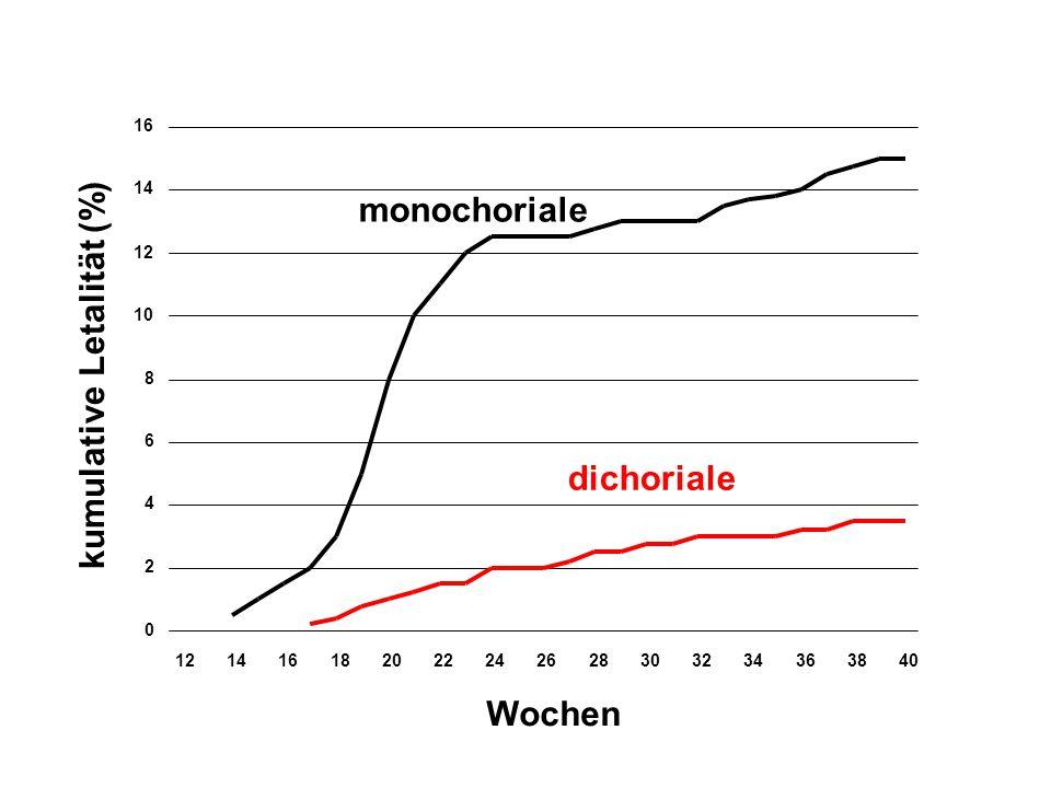 kumulative Letalität (%) 0 2 4 6 8 10 12 14 16 121416182022242628303234363840 monochoriale dichoriale Wochen