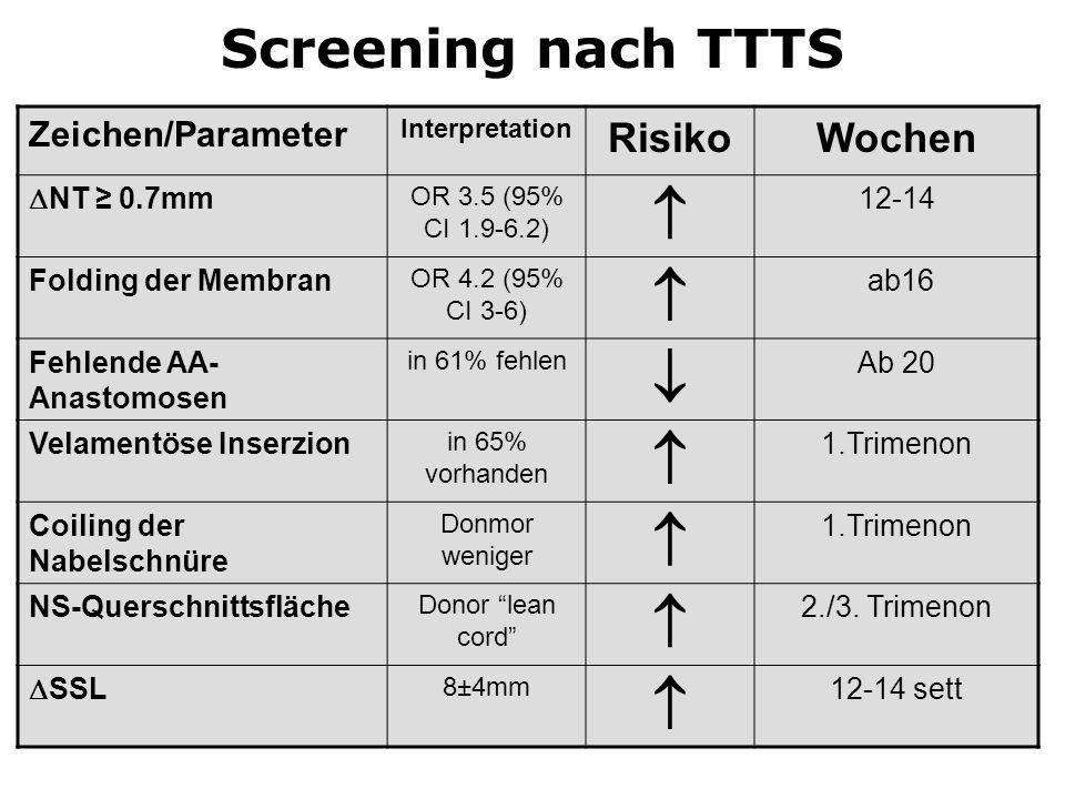 Screening nach TTTS Zeichen/Parameter Interpretation RisikoWochen  NT ≥ 0.7mm OR 3.5 (95% CI 1.9-6.2)  12-14 Folding der Membran OR 4.2 (95% CI 3-6)
