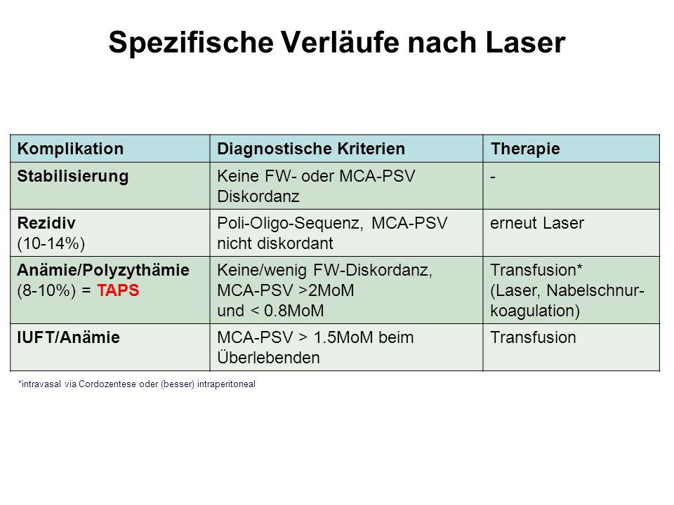 Spezifische Verläufe nach Laser KomplikationDiagnostische KriterienTherapie StabilisierungKeine FW- oder MCA-PSV Diskordanz - Rezidiv (10-14%) Poli-Ol