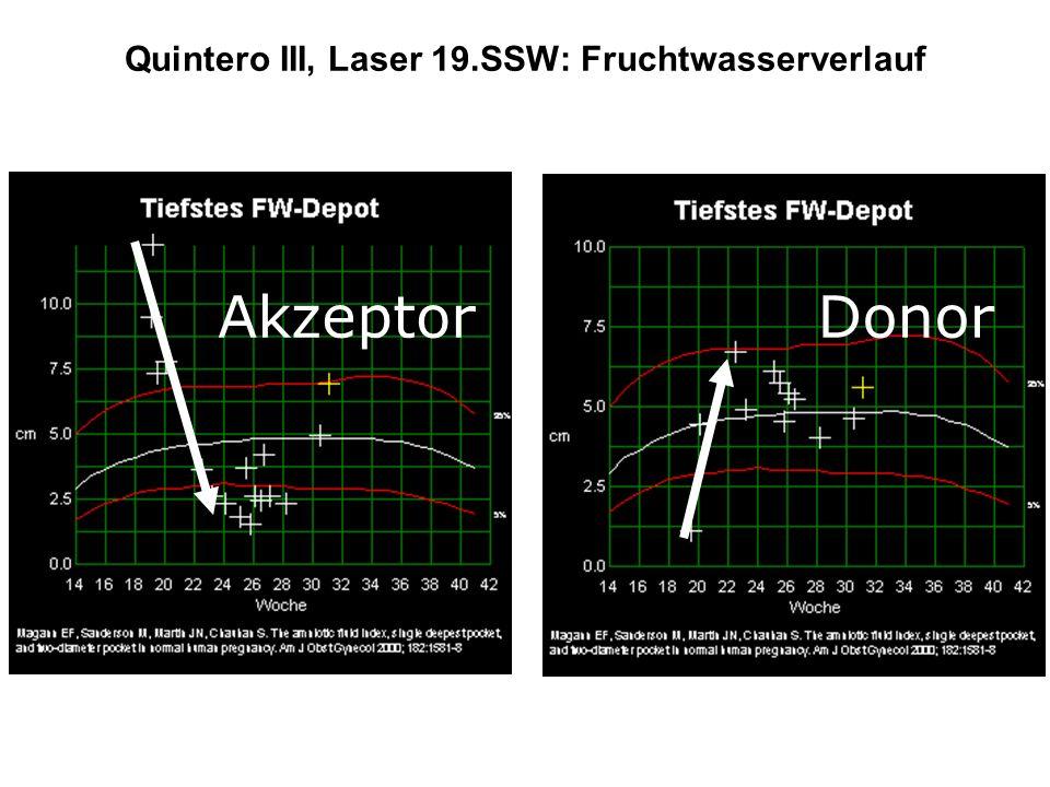 Quintero III, Laser 19.SSW: Fruchtwasserverlauf AkzeptorDonor