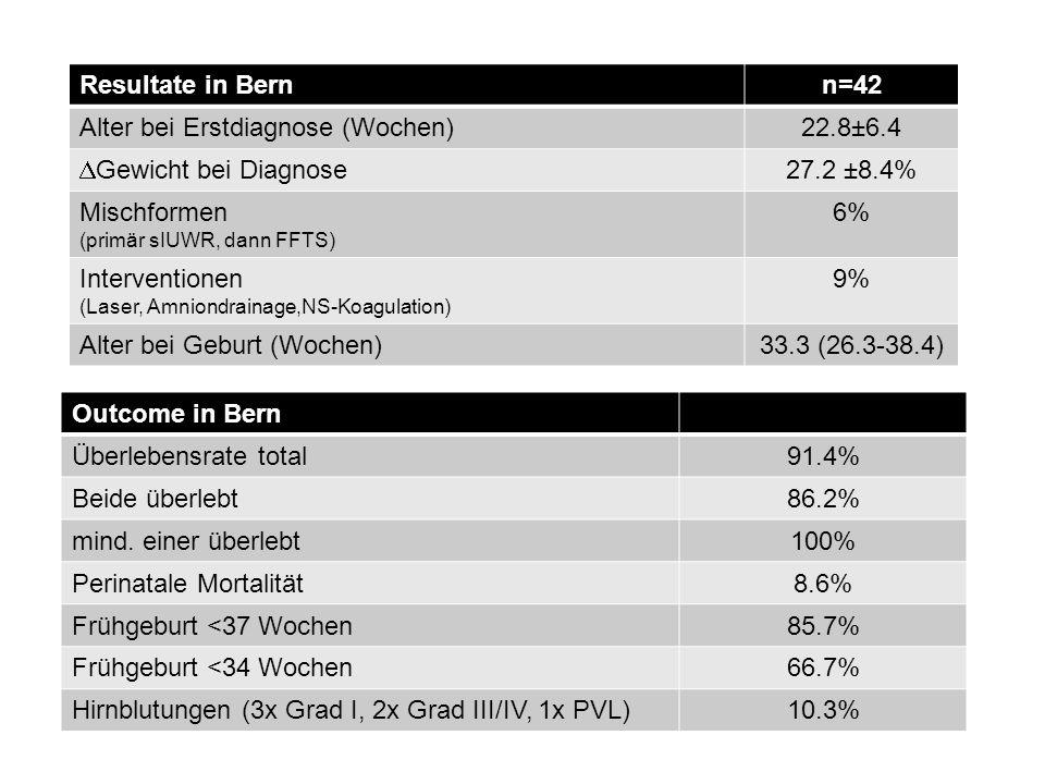 Outcome in Bern Überlebensrate total91.4% Beide überlebt86.2% mind. einer überlebt100% Perinatale Mortalität8.6% Frühgeburt <37 Wochen85.7% Frühgeburt