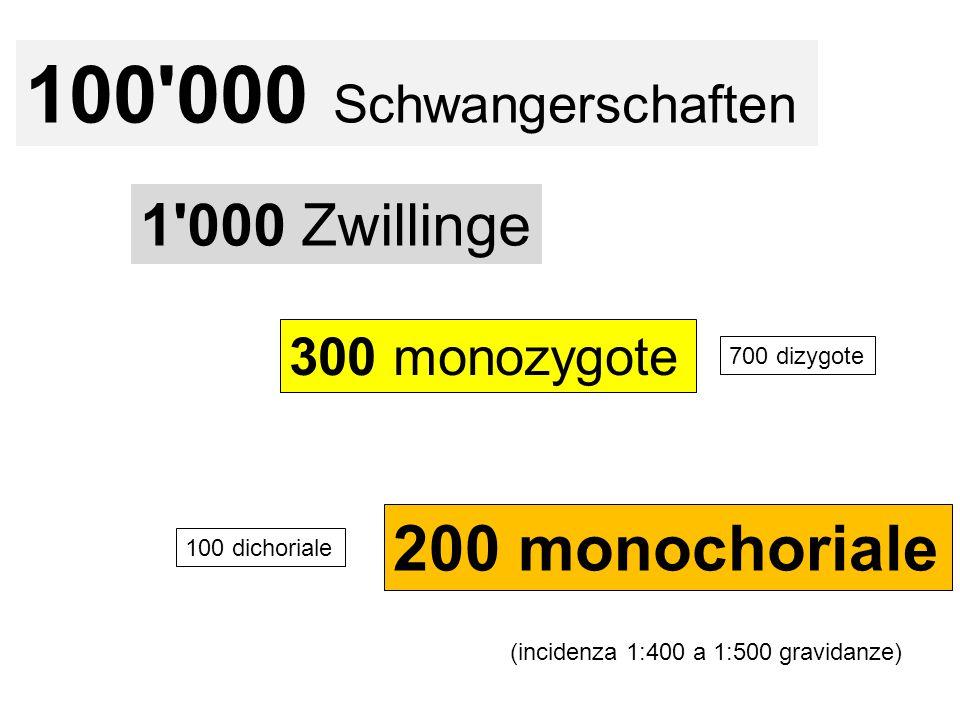 100'000 Schwangerschaften 1'000 Zwillinge 700 dizygote 200 monochoriale 300 monozygote (incidenza 1:400 a 1:500 gravidanze) 100 dichoriale