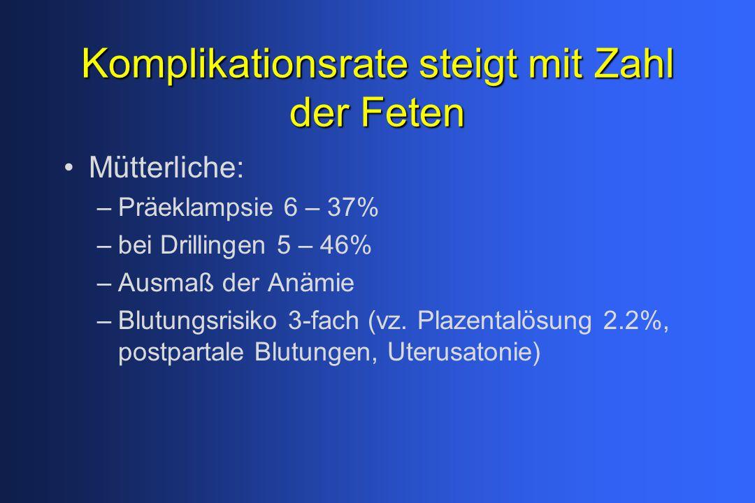 Komplikationsrate steigt mit Zahl der Feten Mütterliche: –Präeklampsie 6 – 37% –bei Drillingen 5 – 46% –Ausmaß der Anämie –Blutungsrisiko 3-fach (vz.