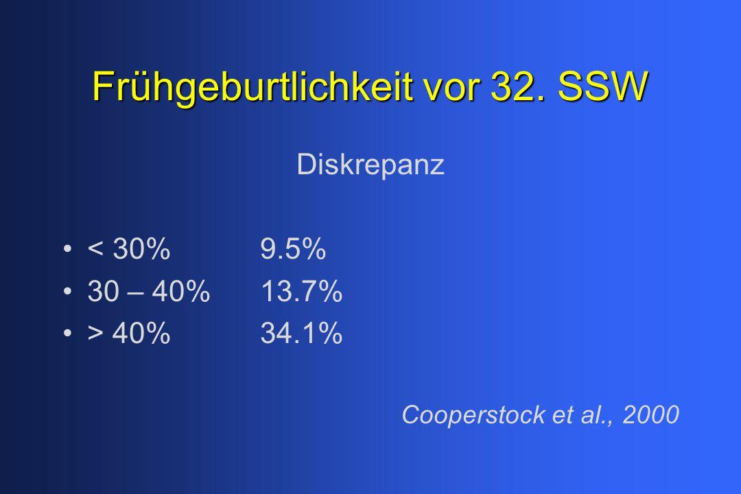 Frühgeburtlichkeit vor 32. SSW Diskrepanz < 30%9.5% 30 – 40%13.7% > 40%34.1% Cooperstock et al., 2000