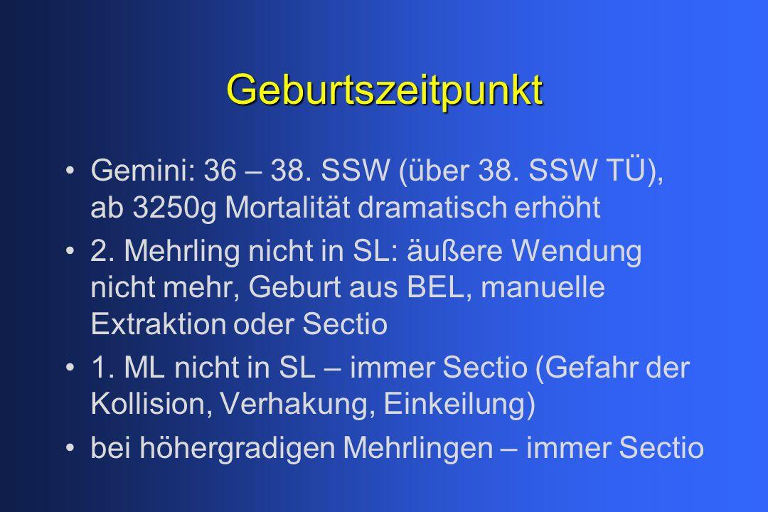 Geburtszeitpunkt Gemini: 36 – 38. SSW (über 38. SSW TÜ), ab 3250g Mortalität dramatisch erhöht 2. Mehrling nicht in SL: äußere Wendung nicht mehr, Geb