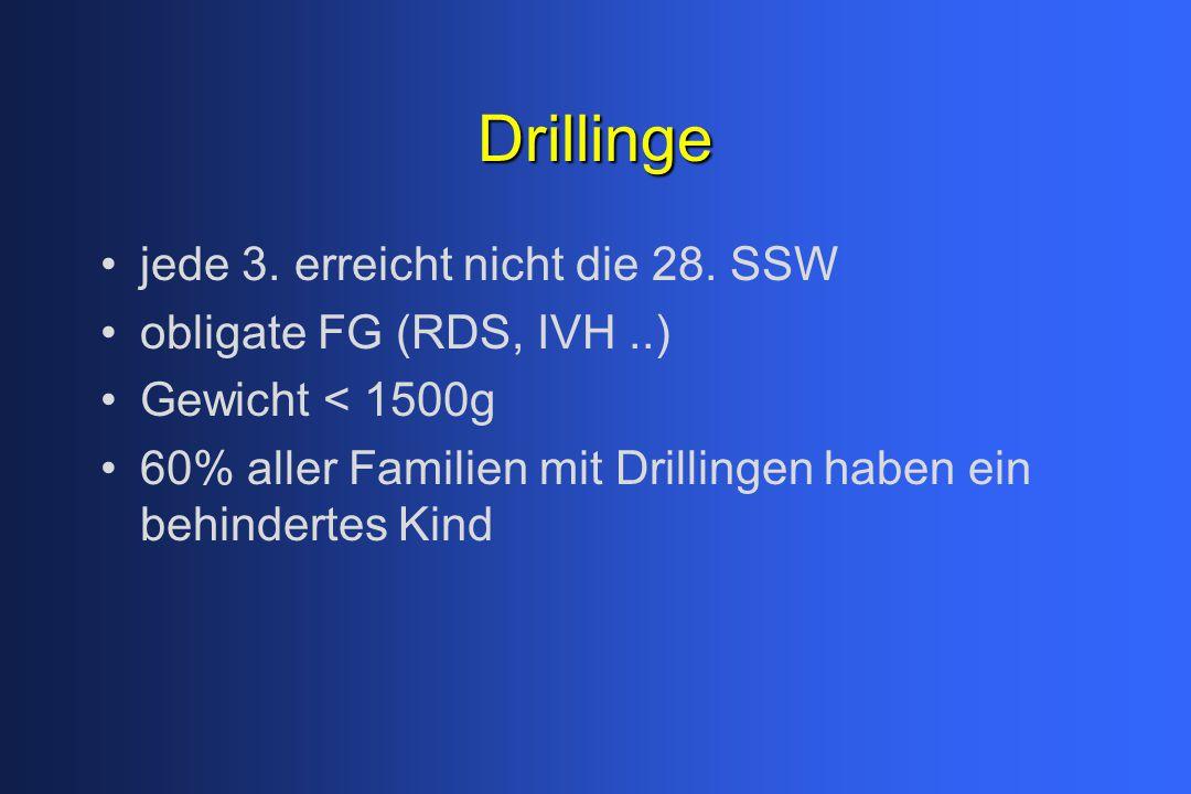 Drillinge jede 3. erreicht nicht die 28. SSW obligate FG (RDS, IVH..) Gewicht < 1500g 60% aller Familien mit Drillingen haben ein behindertes Kind