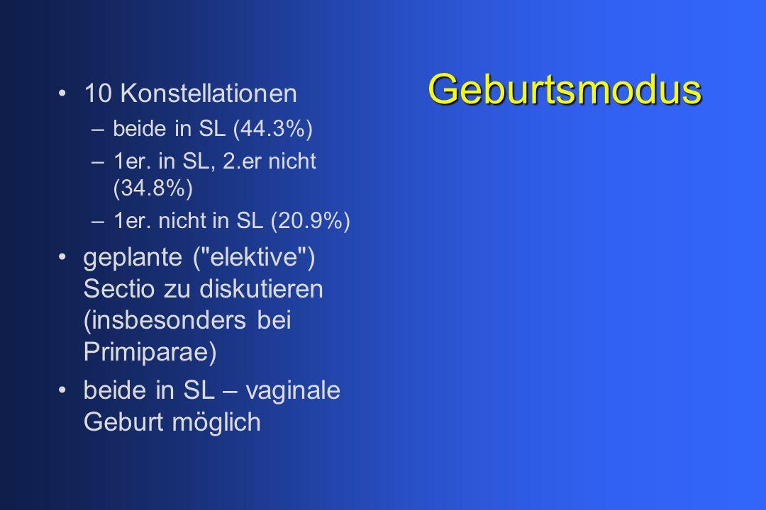 Geburtsmodus 10 Konstellationen –beide in SL (44.3%) –1er. in SL, 2.er nicht (34.8%) –1er. nicht in SL (20.9%) geplante (