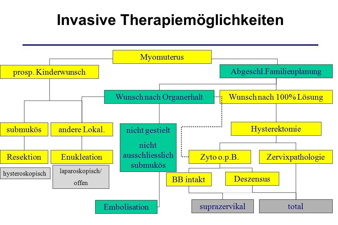 prosp. Kinderwunsch Wunsch nach Organerhalt submukös Hysterektomie Enukleation Embolisation ZervixpathologieZyto o.p.B. suprazervikaltotal BB intakt D