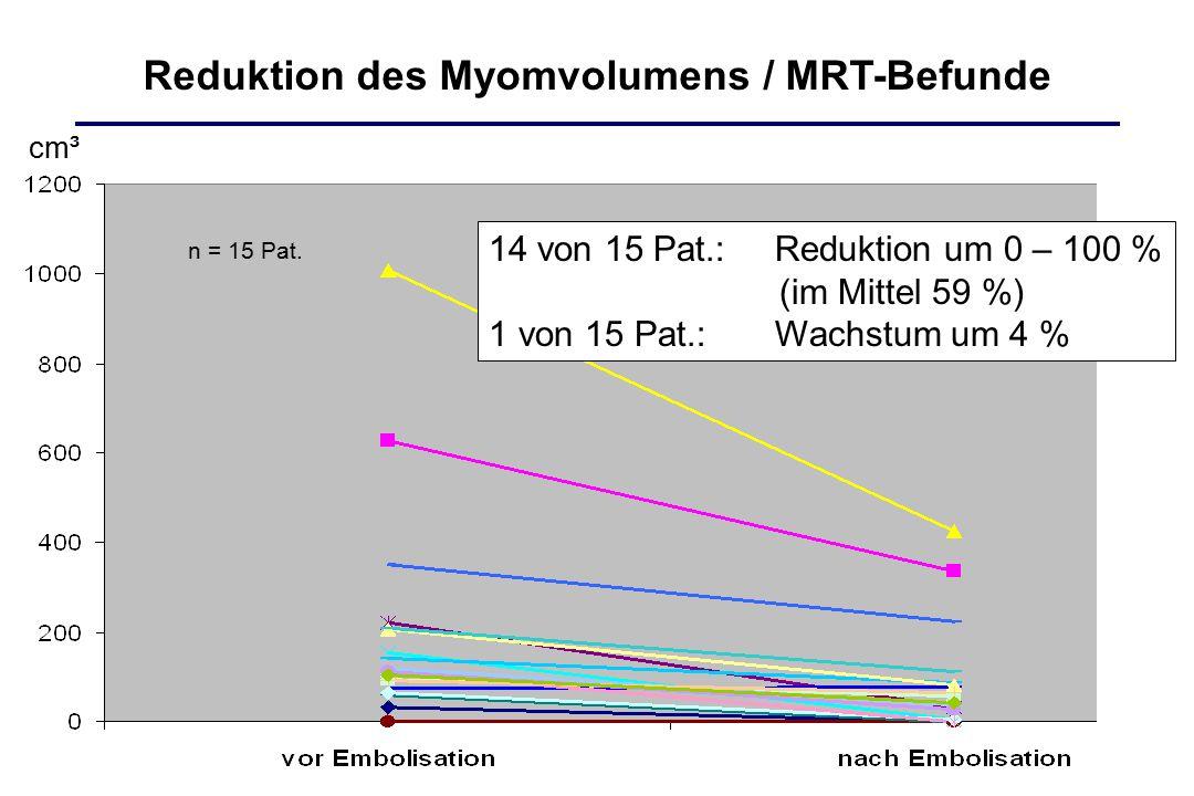 Reduktion des Myomvolumens / MRT-Befunde 14 von 15 Pat.: Reduktion um 0 – 100 % (im Mittel 59 %) 1 von 15 Pat.: Wachstum um 4 % n = 15 Pat. cm³