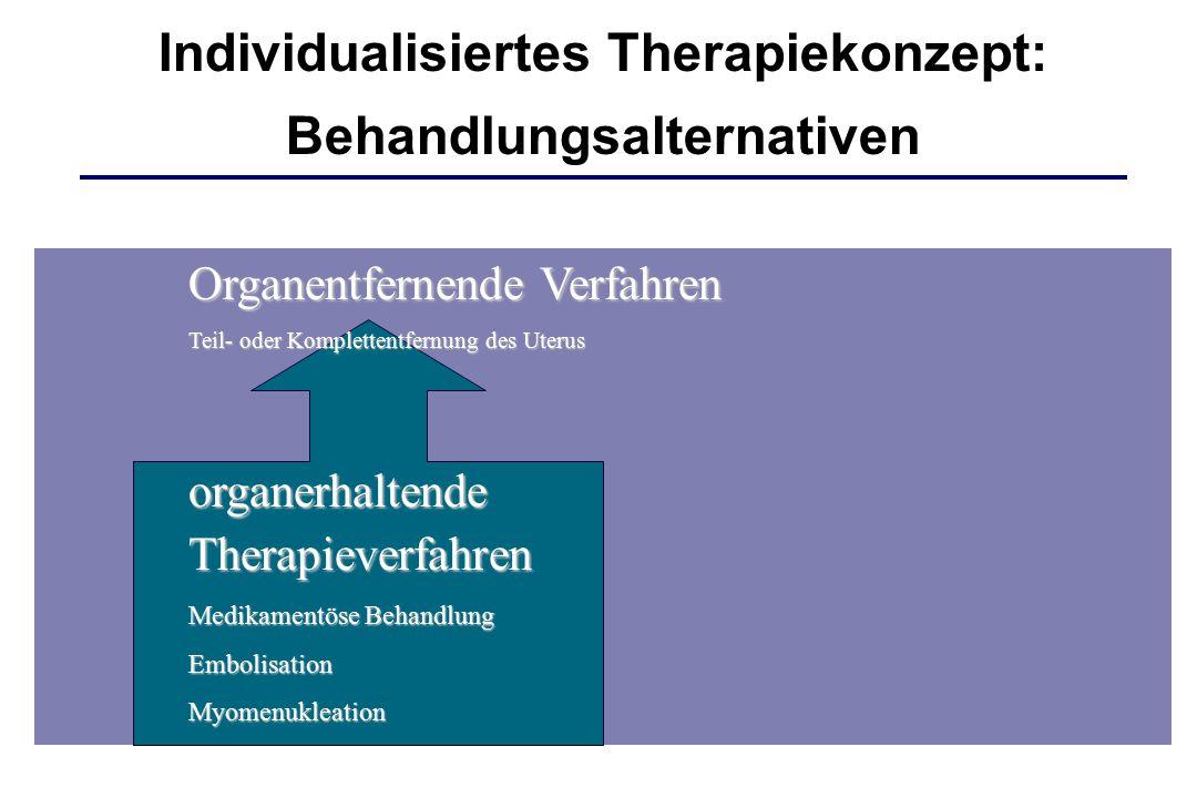Organentfernende Verfahren Teil- oder Komplettentfernung des Uterus organerhaltendeTherapieverfahren Medikamentöse Behandlung EmbolisationMyomenukleat