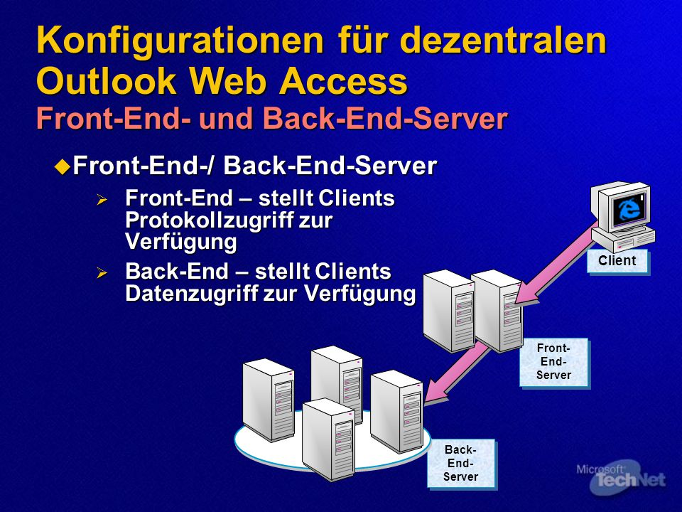 Konfigurationen für dezentralen Outlook Web Access Front-End- und Back-End-Server  Front-End-/ Back-End-Server  Front-End – stellt Clients Protokollzugriff zur Verfügung  Back-End – stellt Clients Datenzugriff zur Verfügung Back- End- Server Front- End- Server Client