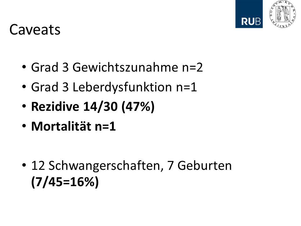 Caveats Grad 3 Gewichtszunahme n=2 Grad 3 Leberdysfunktion n=1 Rezidive 14/30 (47%) Mortalität n=1 12 Schwangerschaften, 7 Geburten (7/45=16%)