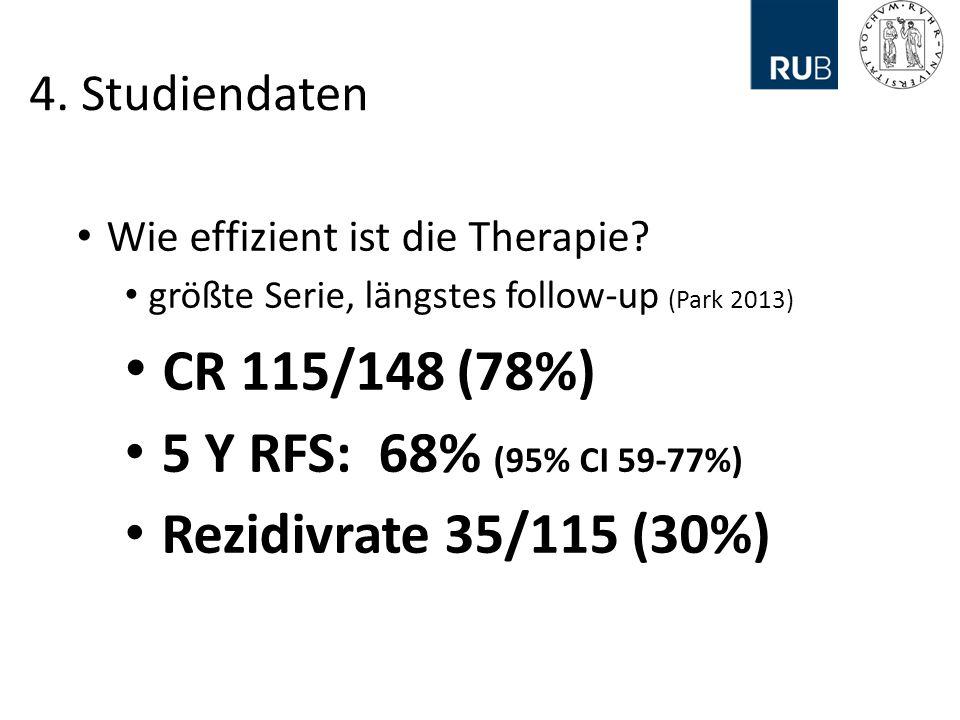 4.Studiendaten Wie effizient ist die Therapie.