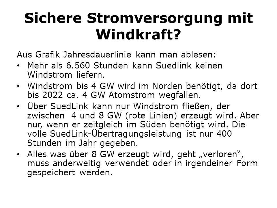 Sichere Stromversorgung mit Windkraft? Aus Grafik Jahresdauerlinie kann man ablesen: Mehr als 6.560 Stunden kann Suedlink keinen Windstrom liefern. Wi