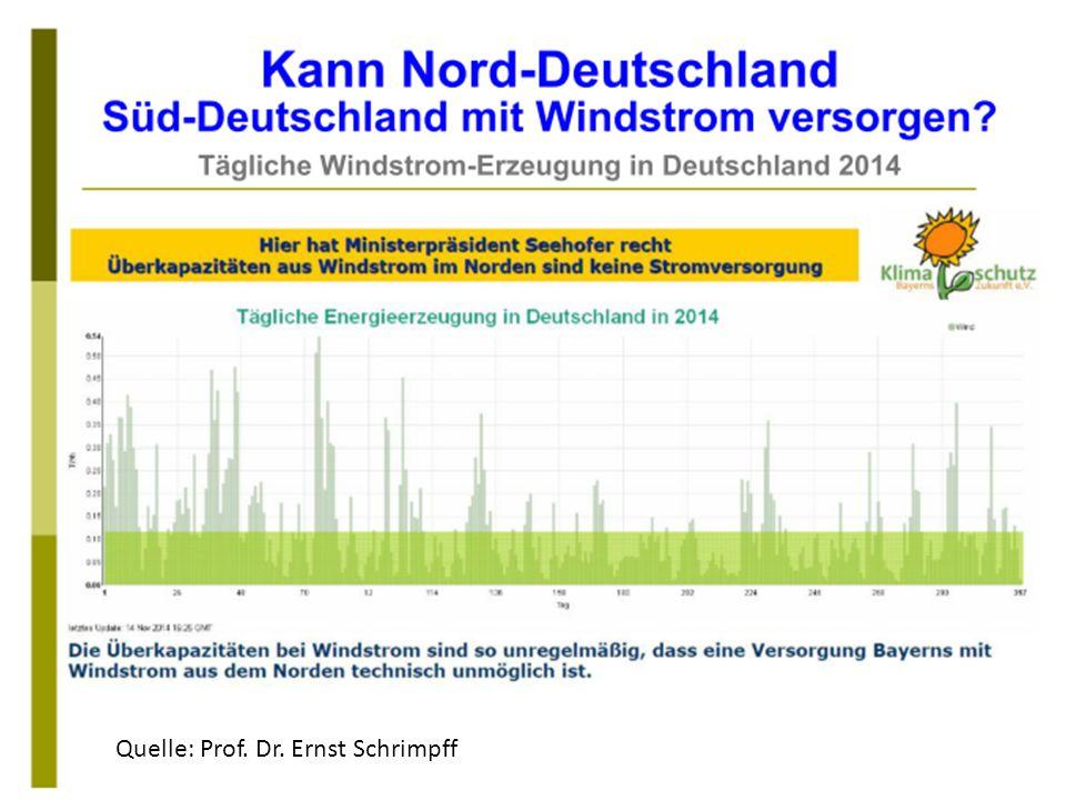 Quelle: Prof. Dr. Ernst Schrimpff